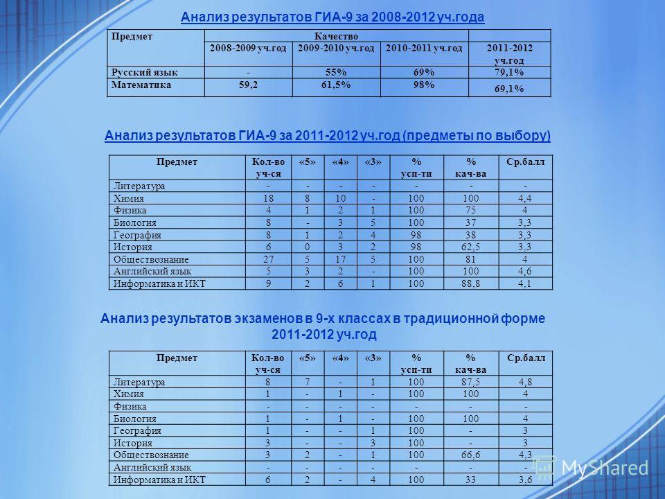 ПредметКачество 2008-2009 уч.год2009-2010 уч.год2010-2011 уч.год2011-2012 уч.год Русский язык-55%69%79,1% Математика59,261,5%98% 69,1% Анализ результатов ГИА-9 за 2008-2012 уч.года ПредметКол-во уч-ся «5»«4»«3»% усп-ти % кач-ва Ср.балл Литература----