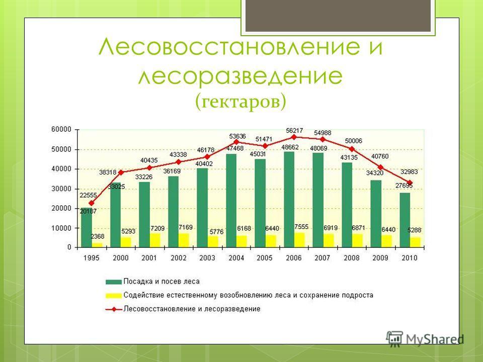 Лесовосстановление и лесоразведение (гектаров)