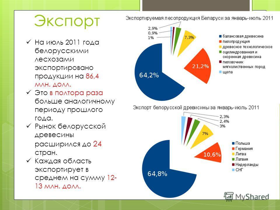 На июль 2011 года белорусскими лесхозами экспортировано продукции на 86,4 млн. долл. Это в полтора раза больше аналогичному периоду прошлого года. Рынок белорусской древесины расширился до 24 стран. Каждая область экспортирует в среднем на сумму 12-