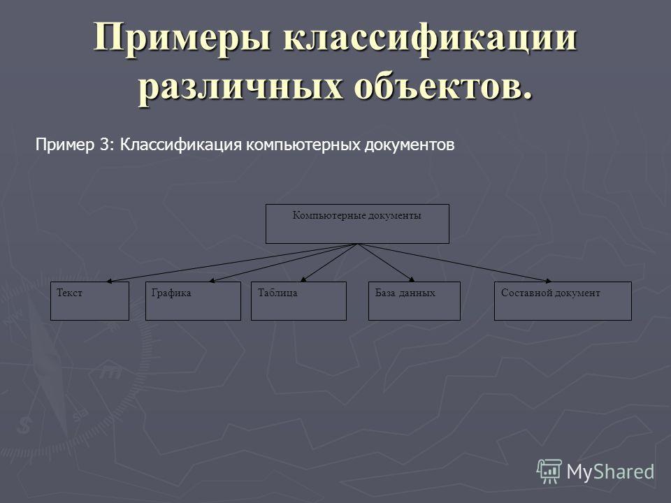 Пример 3: Классификация компьютерных документов Примеры классификации различных объектов. Компьютерные документы ТекстГрафикаТаблицаСоставной документБаза данных