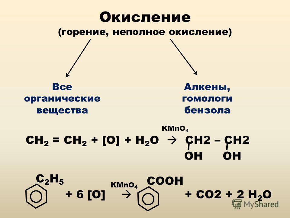 Окисление (горение, неполное окисление) Все органические вещества Алкены, гомологи бензола СН 2 = СН 2 + [O] + H 2 O CH2 – CH2 KMnO 4 OH C2H5C2H5 + 6 [O] + CO2 + 2 H 2 O COOH KMnO 4