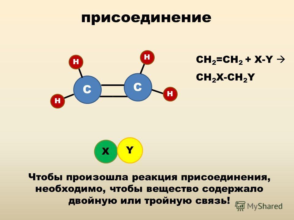 присоединение С С Н Н Н Н Х Y Чтобы произошла реакция присоединения, необходимо, чтобы вещество содержало двойную или тройную связь! CH 2 =CH 2 + X-Y CH 2 X-CH 2 Y