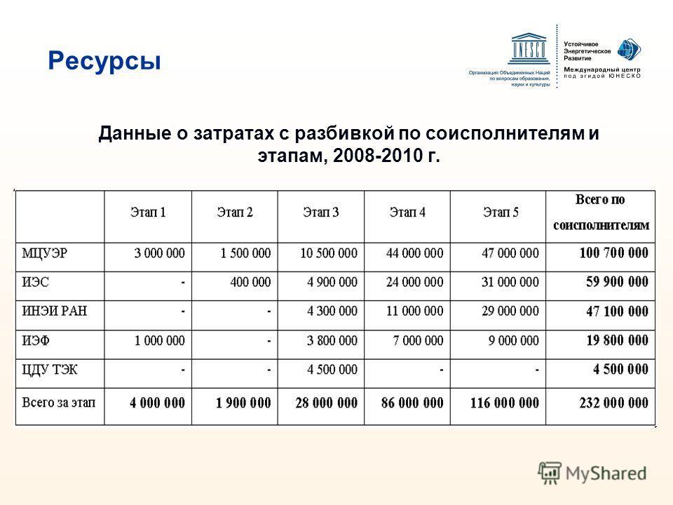 Данные о затратах с разбивкой по соисполнителям и этапам, 2008-2010 г. Ресурсы
