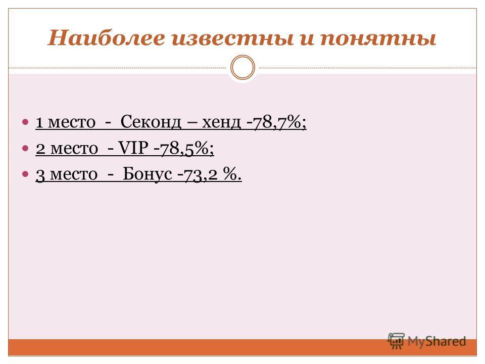 Наиболее известны и понятны 1 место - Секонд – хенд -78,7%; 2 место - VIP -78,5%; 3 место - Бонус -73,2 %.