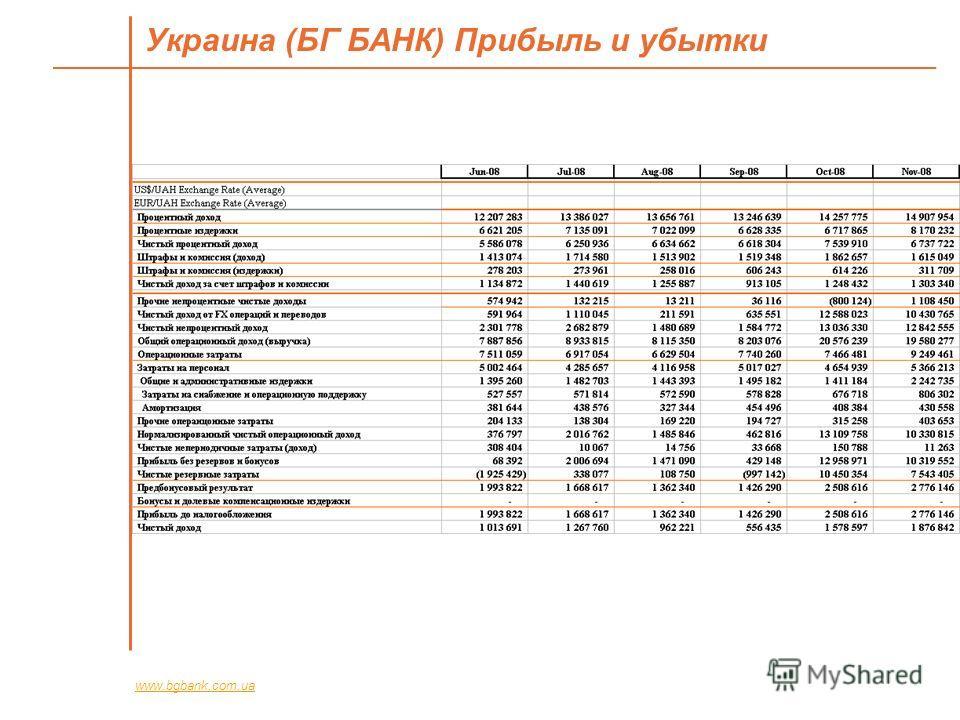 Украина (БГ БАНК) Прибыль и убытки www.bgbank.com.ua