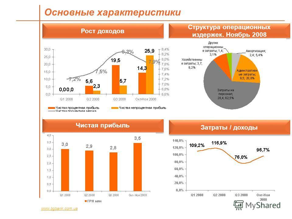 Основные характеристики www.bgbank.com.ua Рост доходов Структура операционных издержек. Ноябрь 2008 Чистая прибыль Затраты / доходы