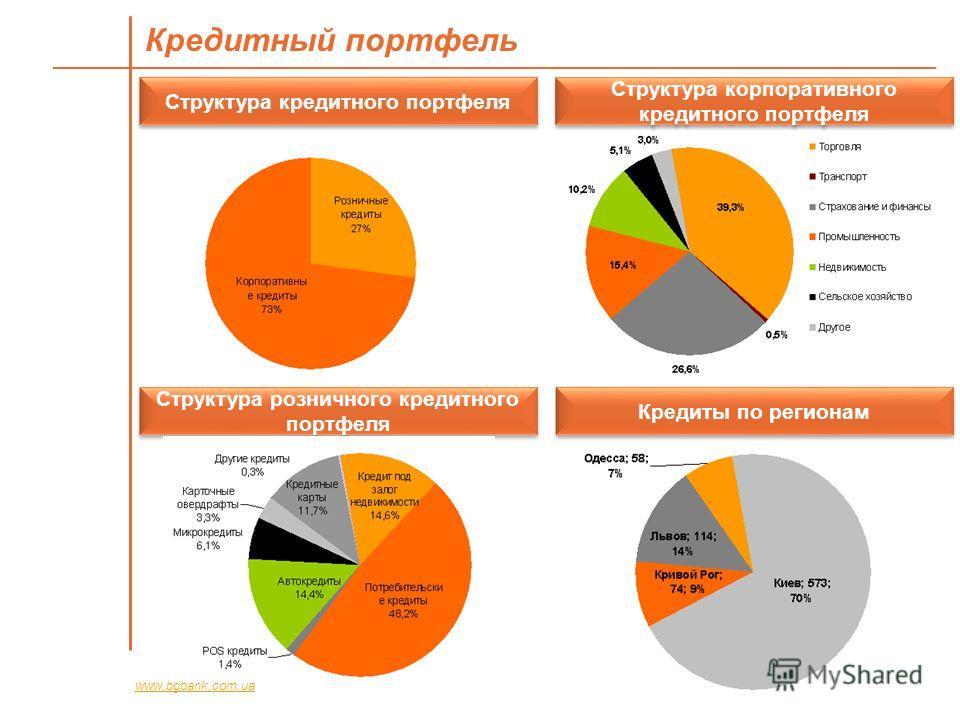 Кредитный портфель www.bgbank.com.ua Структура кредитного портфеля Структура корпоративного кредитного портфеля Структура розничного кредитного портфеля Кредиты по регионам