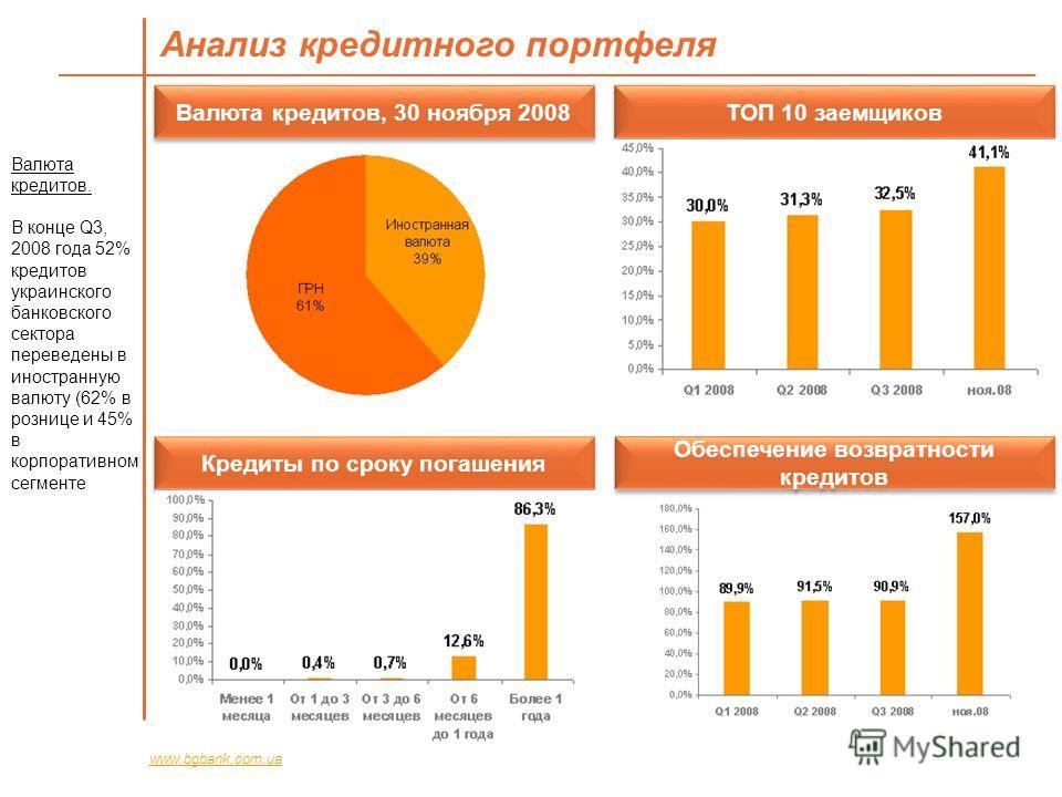Анализ кредитного портфеля www.bgbank.com.ua Валюта кредитов, 30 ноября 2008 ТОП 10 заемщиков Кредиты по сроку погашения Обеспечение возвратности кредитов Валюта кредитов. В конце Q3, 2008 года 52% кредитов украинского банковского сектора переведены