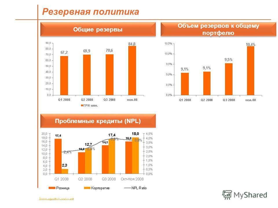 Резервная политика www.bgbank.com.ua Общие резервы Объем резервов к общему портфелю Проблемные кредиты (NPL)