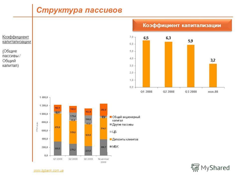 Структура пассивов www.bgbank.com.ua Коэффициент капитализации Коэффициент капитализации (Общие пассивы / Общий капитал)
