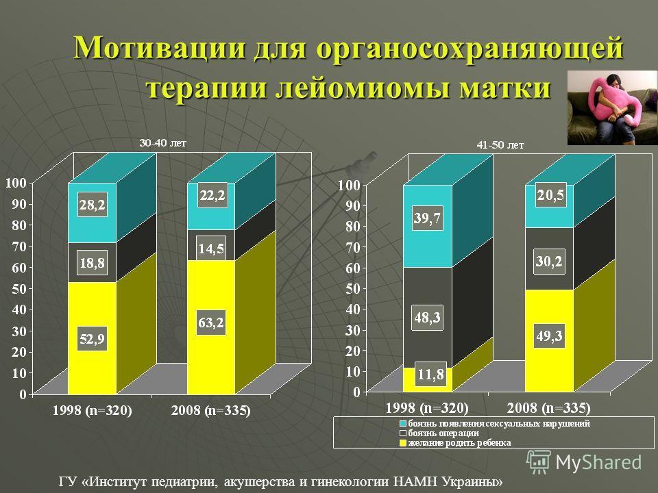 Мотивации для органосохраняющей терапии лейомиомы матки ГУ «Институт педиатрии, акушерства и гинекологии НАМН Украины»
