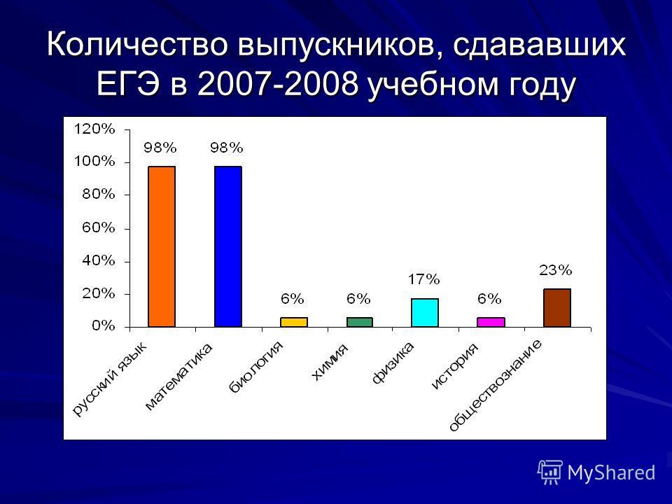 Количество выпускников, сдававших ЕГЭ в 2007-2008 учебном году
