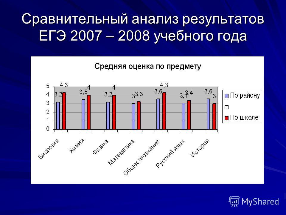 Сравнительный анализ результатов ЕГЭ 2007 – 2008 учебного года