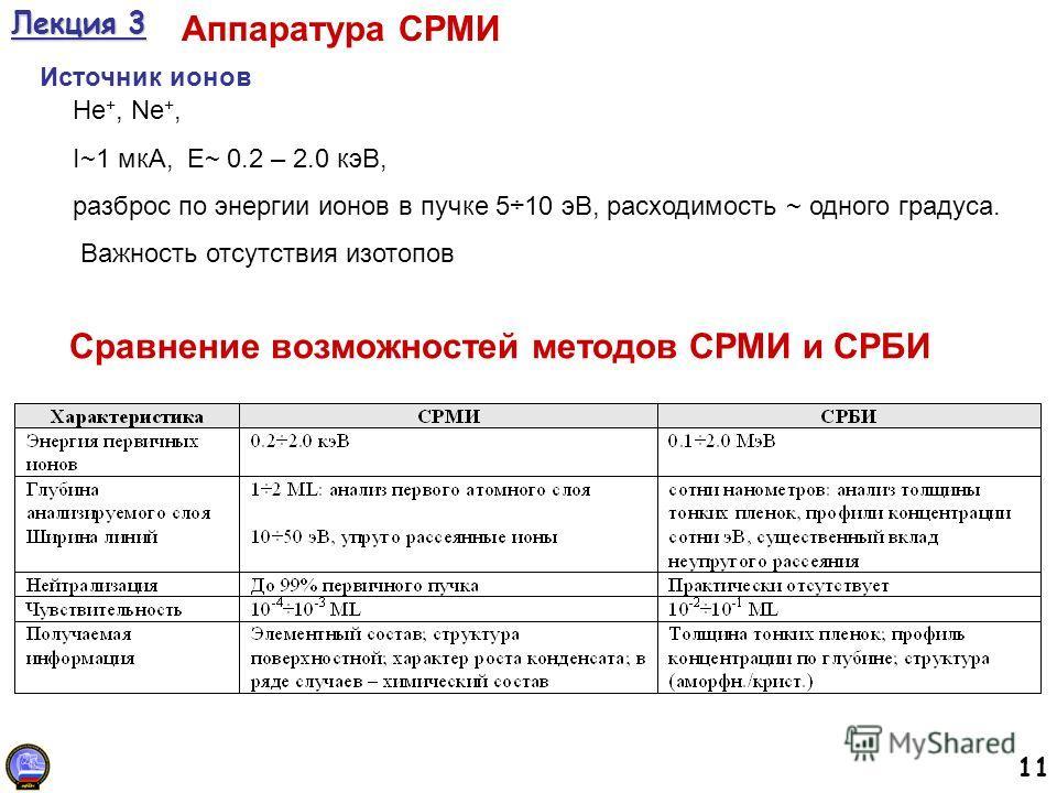 11 Лекция 3 Аппаратура СРМИ Источник ионов Не +, Ne +, I~1 мкА, E~ 0.2 – 2.0 кэВ, разброс по энергии ионов в пучке 5÷10 эВ, расходимость ~ одного градуса. Важность отсутствия изотопов Сравнение возможностей методов СРМИ и СРБИ