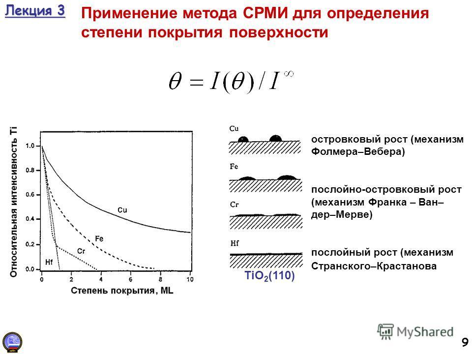 9 Лекция 3 Применение метода СРМИ для определения степени покрытия поверхности островковый рост (механизм Фолмера–Вебера) послойно-островковый рост (механизм Франка – Ван– дер–Мерве) послойный рост (механизм Странского–Крастанова TiO 2 (110)