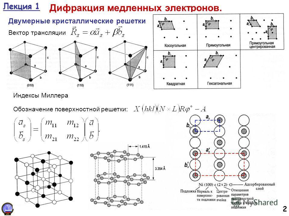 2 Лекция 1 Дифракция медленных электронов. Двумерные кристаллические решетки Вектор трансляции Индексы Миллера Обозначение поверхностной решетки: