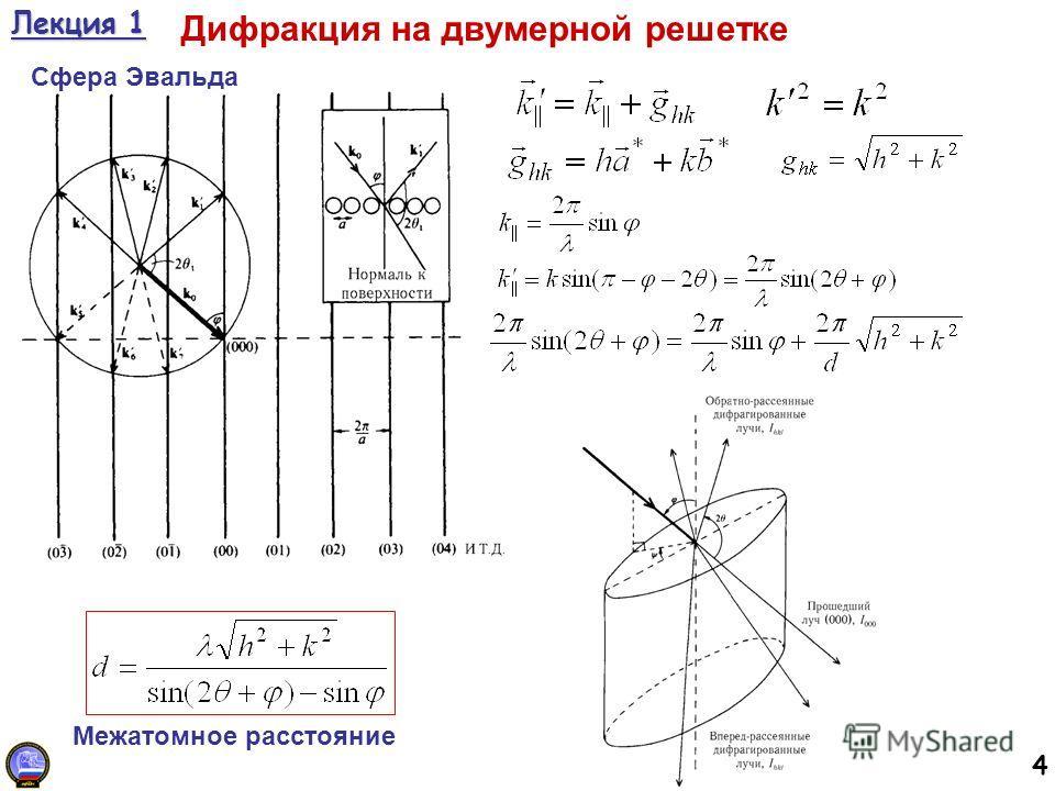 4 Лекция 1 Дифракция на двумерной решетке Сфера Эвальда Межатомное расстояние