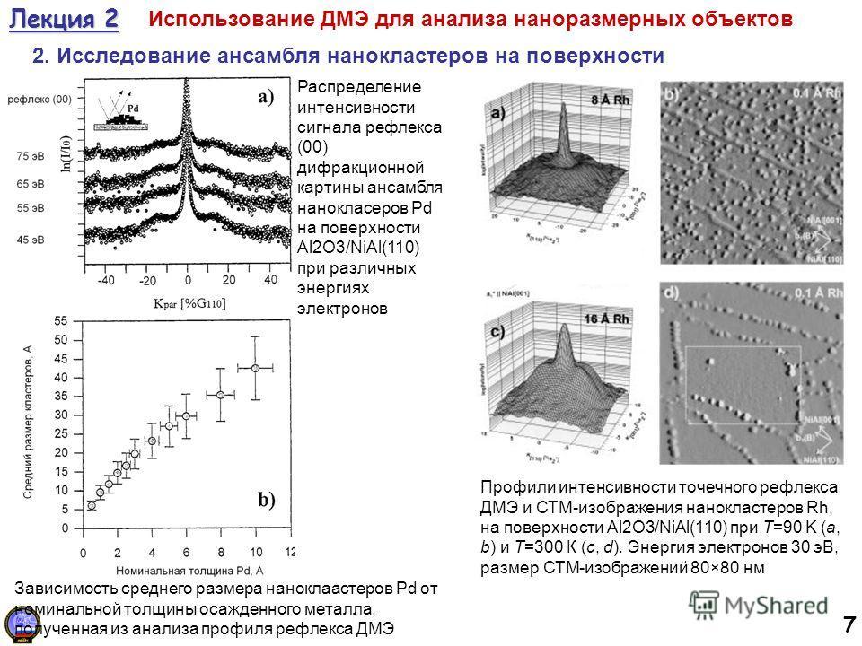 7 Лекция 2 Использование ДМЭ для анализа наноразмерных объектов 2. Исследование ансамбля нанокластеров на поверхности Профили интенсивности точечного рефлекса ДМЭ и СТМ-изображения нанокластеров Rh, на поверхности Al2O3/NiAl(110) при T=90 K (a, b) и