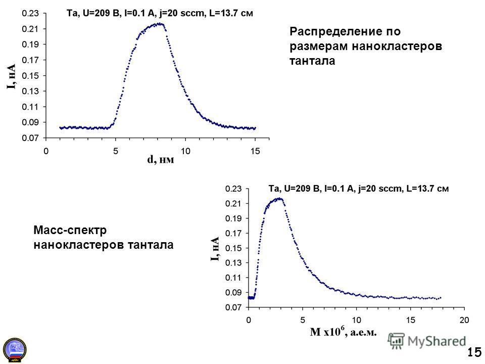15 Масс-спектр нанокластеров тантала Распределение по размерам нанокластеров тантала