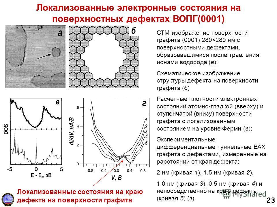 23 Локализованные электронные состояния на поверхностных дефектах ВОПГ(0001) СТМ-изображение поверхности графита (0001) 280×280 нм с поверхностными дефектами, образовавшимися после травления ионами водорода (а); Схематическое изображение структуры де