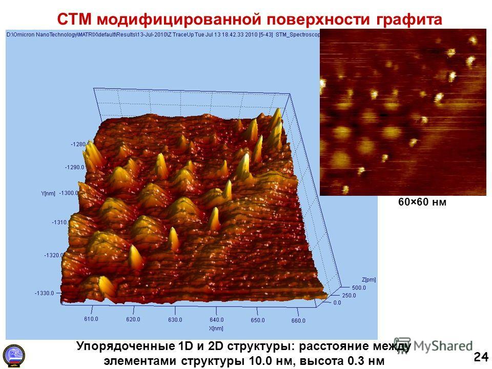 24 СТМ модифицированной поверхности графита 60×60 нм Упорядоченные 1D и 2D структуры: расстояние между элементами структуры 10.0 нм, высота 0.3 нм