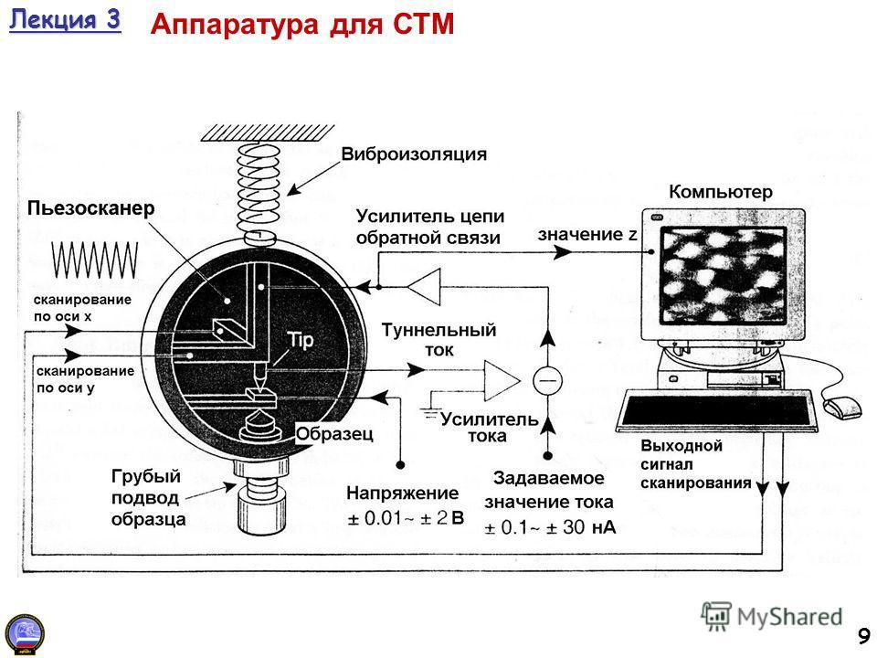 9 Лекция 3 Аппаратура для СТМ