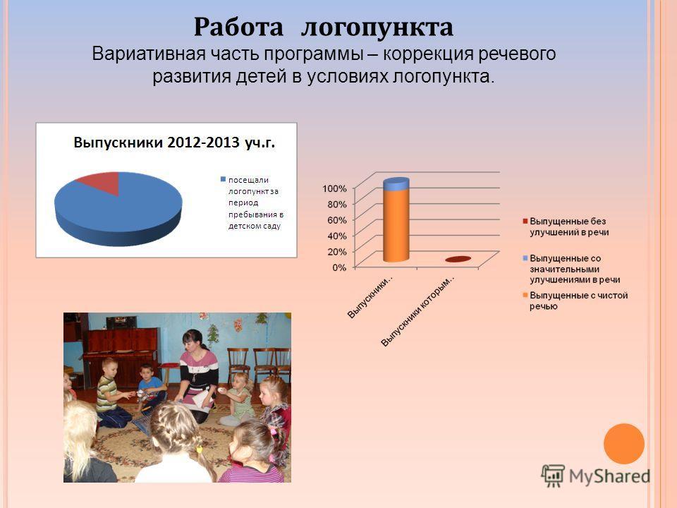 Работа логопункта Вариативная часть программы – коррекция речевого развития детей в условиях логопункта.