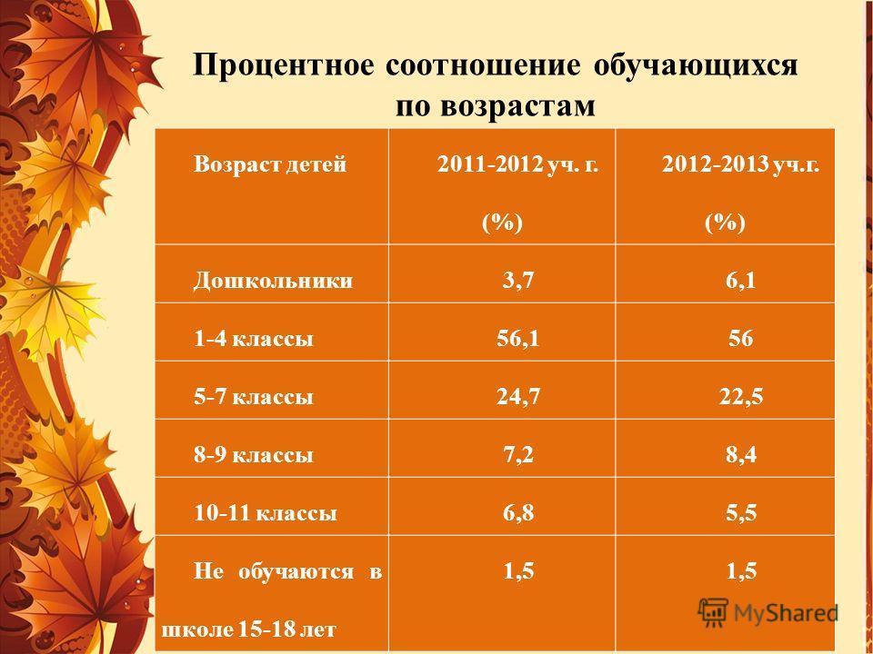 Процентное соотношение обучающихся по возрастам Возраст детей 2011-2012 уч. г. (%) 2012-2013 уч.г. (%) Дошкольники3,76,1 1-4 классы56,156 5-7 классы24,722,5 8-9 классы7,28,4 10-11 классы6,85,5 Не обучаются в школе 15-18 лет 1,5