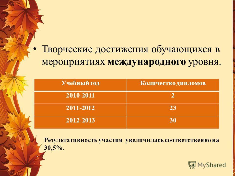Творческие достижения обучающихся в мероприятиях международного уровня. Учебный годКоличество дипломов 2010-20112 2011-201223 2012-201330 Результативность участия увеличилась соответственно на 30,5%.