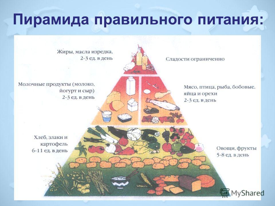 19 Пирамида правильного питания: