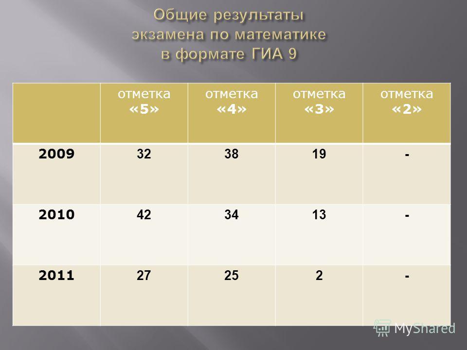 отметка «5» отметка «4» отметка «3» отметка «2» 2009 323819- 2010 423413- 2011 27252-