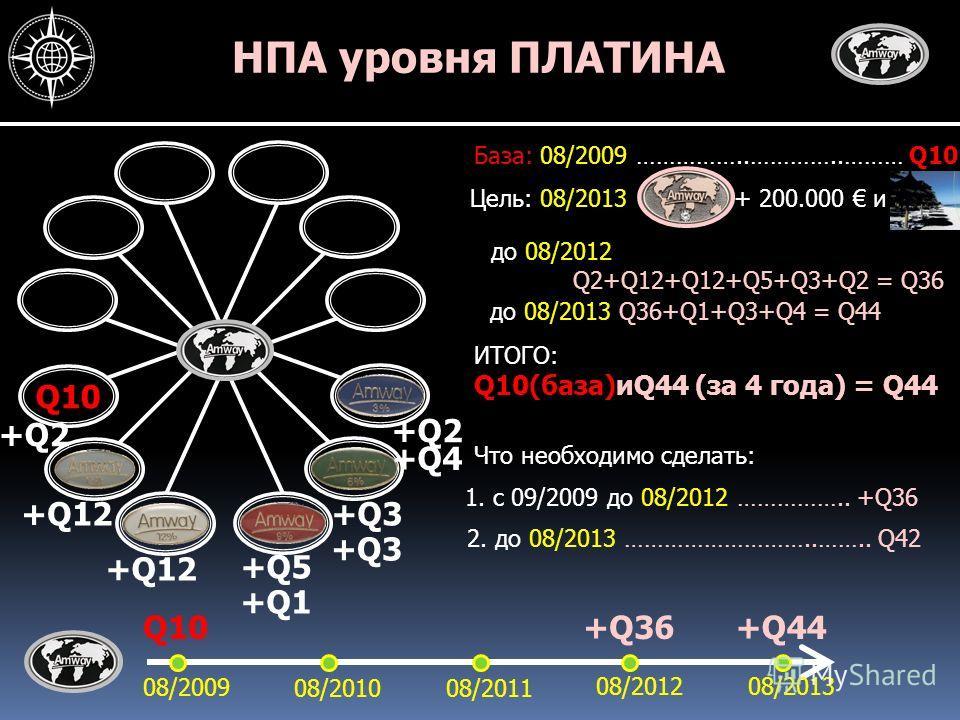 НПА уровня ПЛАТИНА Q10 База: 08/2009 ……………..…………..……… Q10 Цель: 08/2013 08/2009 Q10 08/201008/2011 08/201208/2013 + 200.000 и Что необходимо сделать: 1. с 09/2009 до 08/2012 …………….. +Q36 +Q12 до 08/2012 Q2+Q12+Q12+Q5+Q3+Q2 = Q36 +Q36 +Q2 +Q5 +Q3 +Q2