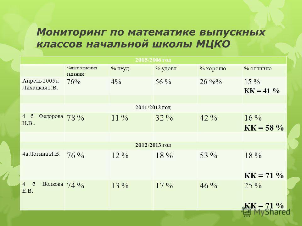 Мониторинг по математике выпускных классов начальной школы МЦКО 2005/2006 год %выполнения заданий % неуд.% удовл.% хорошо% отлично Апрель 2005 г. Лихацкая Г.В. 76%4%56 %26 %15 % КК = 41 % 2011/2012 год 4 б Федорова И.В.. 78 %11 %32 %42 %16 % КК = 58