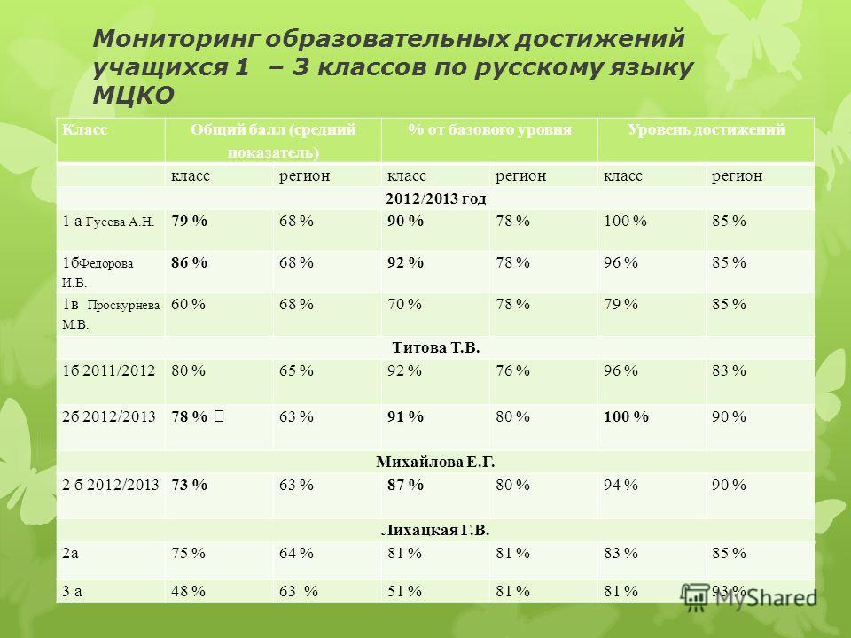 Мониторинг образовательных достижений учащихся 1 – 3 классов по русскому языку МЦКО Класс Общий балл (средний показатель) % от базового уровняУровень достижений классрегионклассрегионклассрегион 2012/2013 год 1 а Гусева А.Н. 79 %68 %90 %78 %100 %85 %