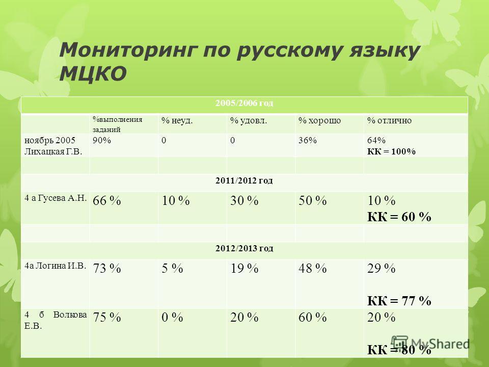 Мониторинг по русскому языку МЦКО 2005/2006 год %выполнения заданий % неуд.% удовл.% хорошо% отлично ноябрь 2005 Лихацкая Г.В. 90%0036%64% КК = 100% 2011/2012 год 4 а Гусева А.Н. 66 %10 %30 %50 %10 % КК = 60 % 2012/2013 год 4а Логина И.В. 73 %5 %19 %