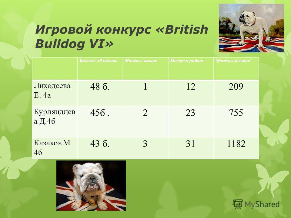 Игровой конкурс «British Bulldog VI» Балл/из 50 балловМесто в школеМесто в районеМесто в регионе Лиходеева Е. 4а 48 б.112209 Курляндцев а Д.4б 45б.223755 Казаков М. 4б 43 б.3311182