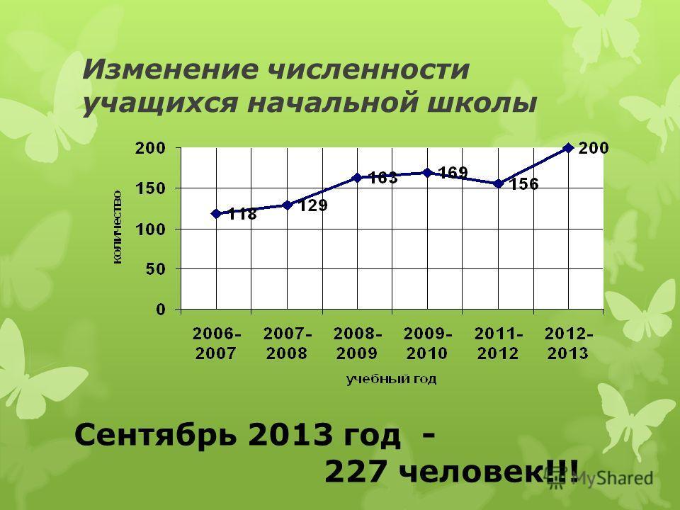 Изменение численности учащихся начальной школы Сентябрь 2013 год - 227 человек!!!