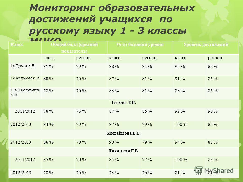 Мониторинг образовательных достижений учащихся по русскому языку 1 - 3 классы МЦКО Класс Общий балл (средний показатель) % от базового уровняУровень достижений классрегионклассрегионклассрегион 1 а Гусева А.Н. 81 %70 %88 %81 %95 %85 % 1 б Федорова И.