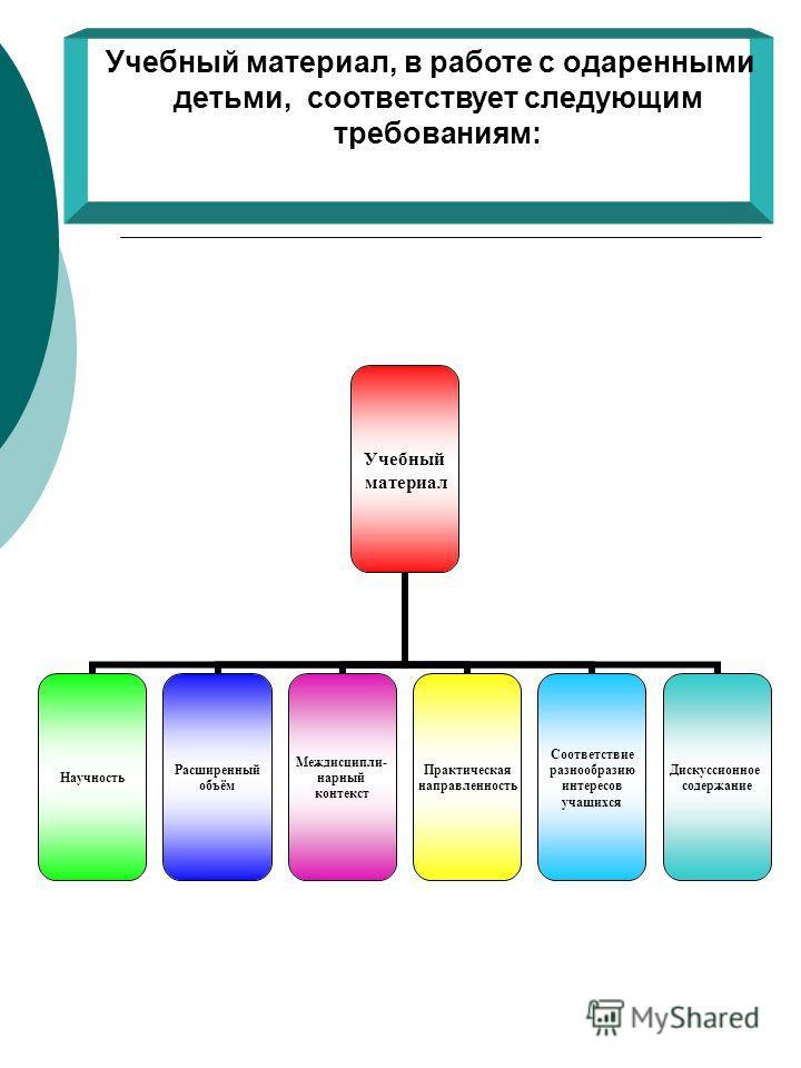 Учебный материал, в работе с одаренными детьми, соответствует следующим требованиям: Учебный материал Научность Расширенный объём Междисципли- нарный контекст Практическая направленность Соответствие разнообразию интересов учащихся Дискуссионное соде