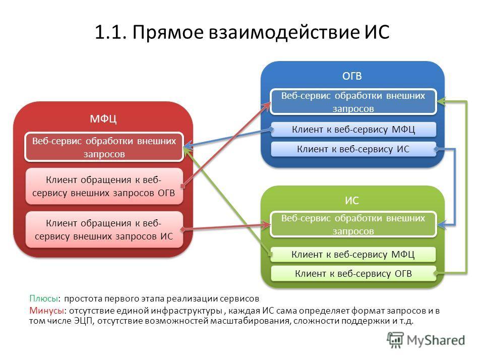 1.1. Прямое взаимодействие ИС МФЦ Веб-сервис обработки внешних запросов Клиент обращения к веб- сервису внешних запросов ОГВ Клиент обращения к веб- сервису внешних запросов ИС ОГВ Веб-сервис обработки внешних запросов Клиент к веб-сервису МФЦ Клиент