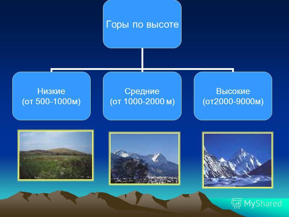 Горы по высоте Низкие (от 500-1000м) Средние (от 1000-2000 м) Высокие (от2000-9000м)