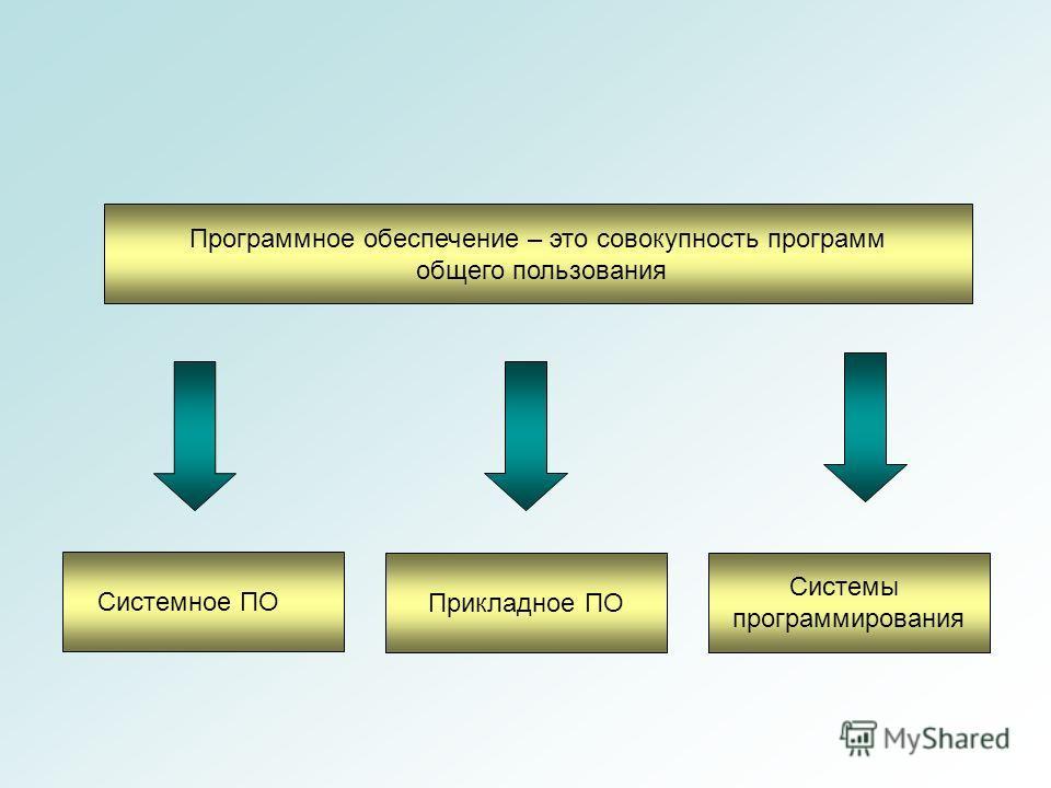 Программное обеспечение – это совокупность программ общего пользования Системное ПО Прикладное ПО Системы программирования