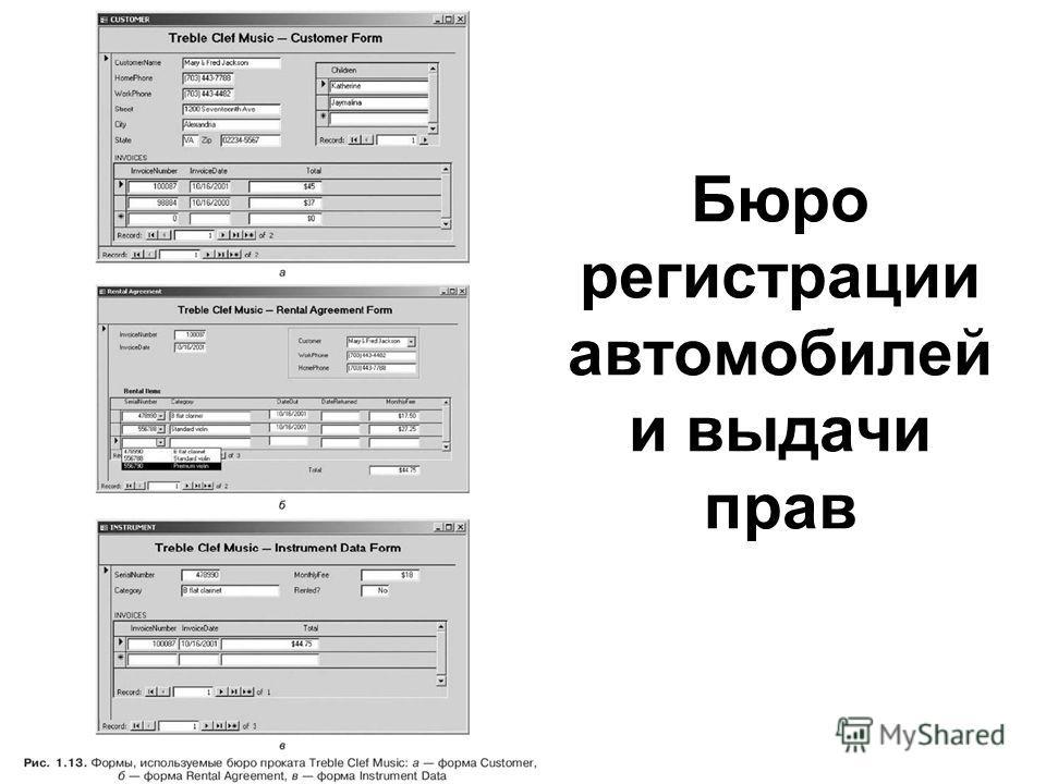 Бюро регистрации автомобилей и выдачи прав