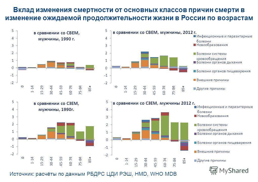 Вклад изменения смертности от основных классов причин смерти в изменение ожидаемой продолжительности жизни в России по возрастам Источник: расчёты по данным РБДРС ЦДИ РЭШ, HMD, WHO MDB
