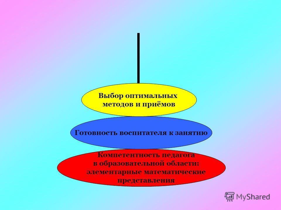 Компетентность педагога в образовательной области: элементарные математические представления Готовность воспитателя к занятию Выбор оптимальных методов и приёмов