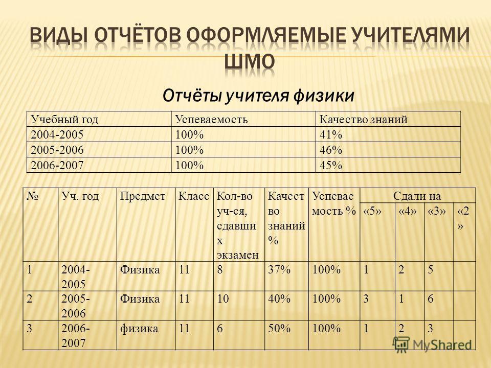 Учебный годУспеваемостьКачество знаний 2004-2005100%41% 2005-2006100%46% 2006-2007100%45% Отчёты учителя физики Уч. годПредметКлассКол-во уч-ся, сдавши х экзамен Качест во знаний % Успевае мость % Сдали на «5»«4»«3»«2 » 12004- 2005 Физика11837%100%12