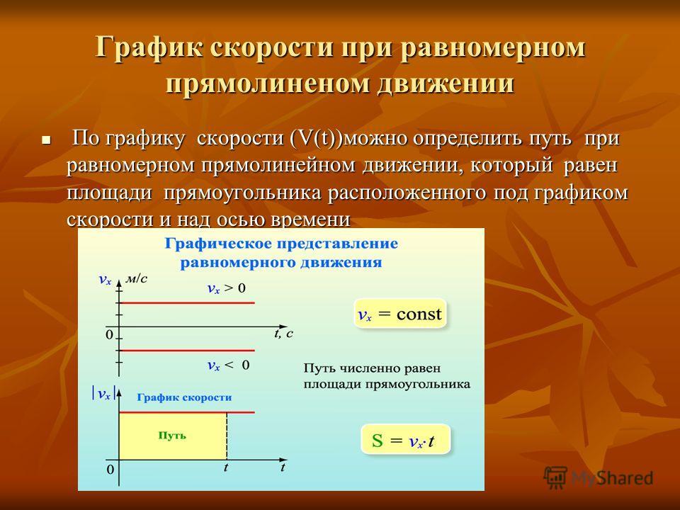 График скорости при равномерном прямолиненом движении По графику скорости (V(t))можно определить путь при равномерном прямолинейном движении, который равен площади прямоугольника расположенного под графиком скорости и над осью времени По графику скор