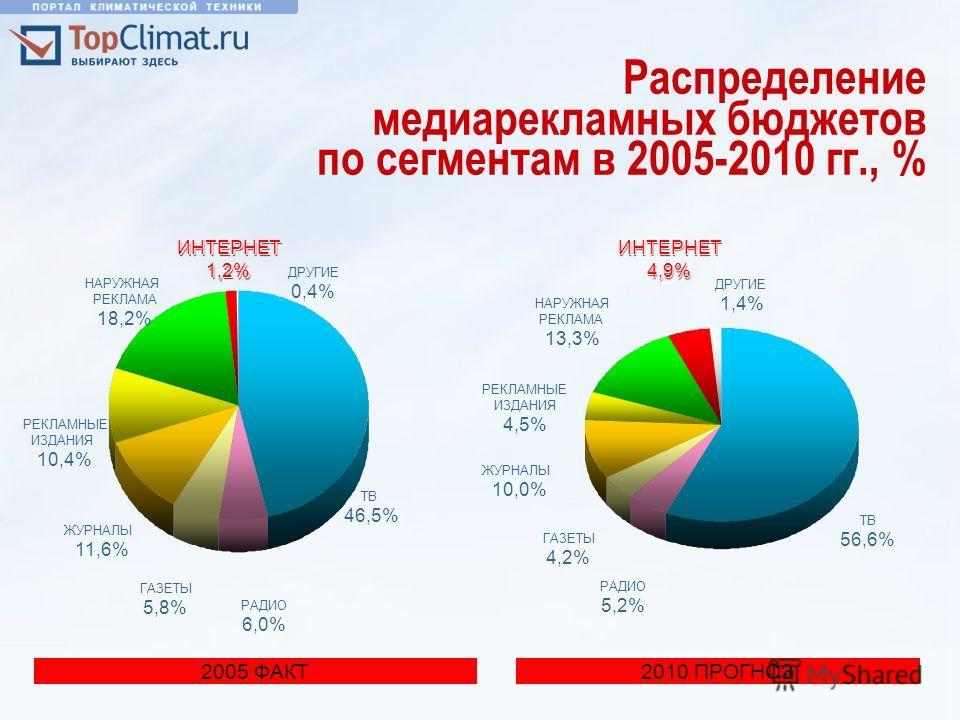 ИНТЕРНЕТ 4,9% ИНТЕРНЕТ1,2% Распределение медиарекламных бюджетов по сегментам в 2005-2010 гг., % 2005 ФАКТ ТВ 46,5% РАДИО 6,0% ГАЗЕТЫ 5,8% ЖУРНАЛЫ 11,6% РЕКЛАМНЫЕ ИЗДАНИЯ 10,4% НАРУЖНАЯ РЕКЛАМА 18,2% ИНТЕРНЕТ1,2% ДРУГИЕ 0,4% 2010 ПРОГНОЗ ТВ 56,6% РАД