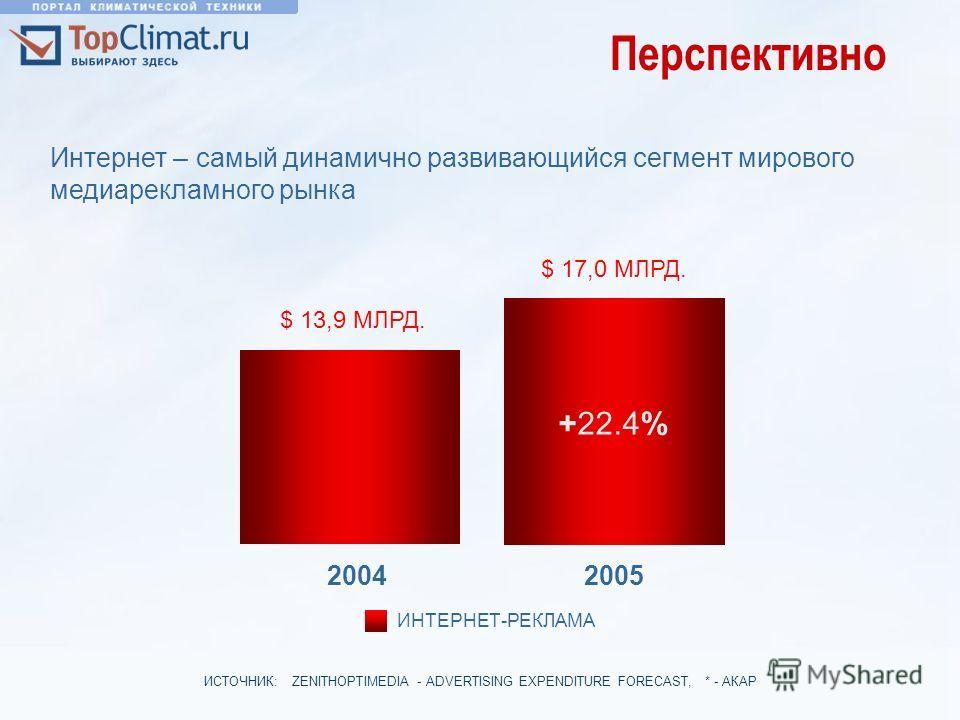 2005 Перспективно 2004 +22.4% $ 13,9 МЛРД. $ 13,9 МЛРД. $ 17,0 МЛРД. ИНТЕРНЕТ-РЕКЛАМА ИСТОЧНИК: ZENITHOPTIMEDIA - ADVERTISING EXPENDITURE FORECAST, * - АКАР Интернет – самый динамично развивающийся сегмент мирового медиарекламного рынка
