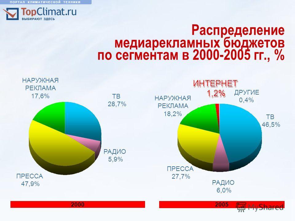 ИНТЕРНЕТ1,2% ИНТЕРНЕТ1,2% Распределение медиарекламных бюджетов по сегментам в 2000-2005 гг., % 2000 ТВ 28,7% РАДИО 5,9% ПРЕССА 47,9% НАРУЖНАЯ РЕКЛАМА 17,6% 2005 ТВ 46,5% РАДИО 6,0% ПРЕССА 27,7% НАРУЖНАЯ РЕКЛАМА 18,2% ДРУГИЕ 0,4%